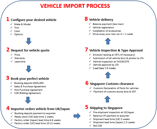 car import process