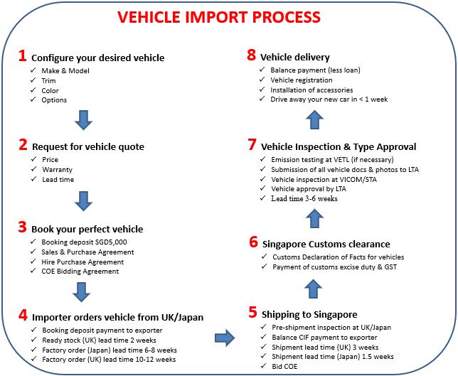 car import process
