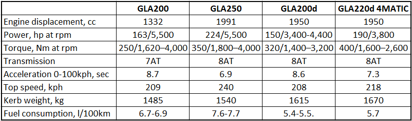 mercedes gla specifications
