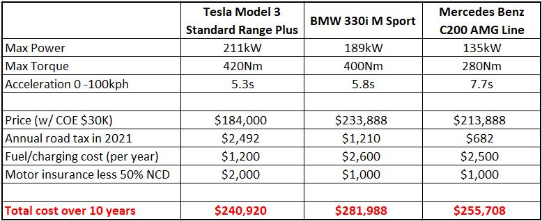tesla model 3 cost